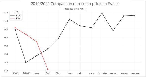 median-road-price-france-april-2020