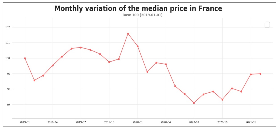 median_road_transport_price_france_february_2021