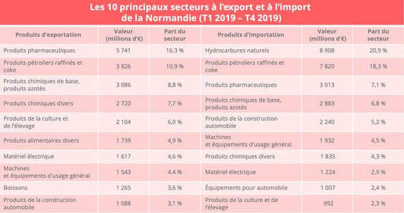 normandie_import_export_produits