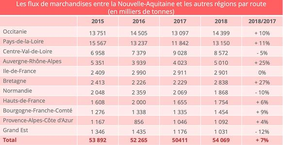 nouvelle-aquitaine-repartition-transport-routier-regions