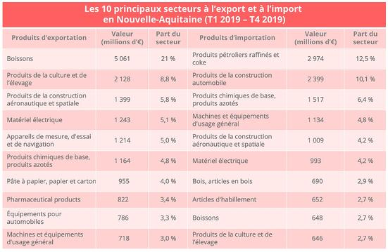 nouvelle_aquitaine_import_export_produits