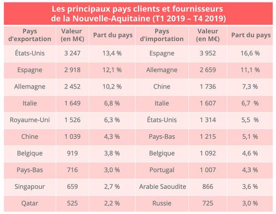 nouvelle_aquitaine_pays_clients_fournisseurs