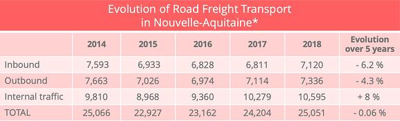 nouvelle_aquitaine_road_freight_traffic