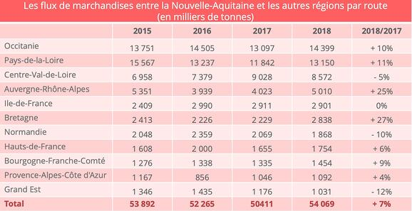 nouvelle_aquitaine_road_traffic_other_regions