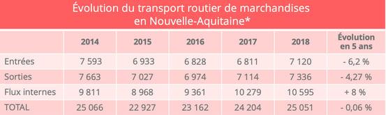 nouvelle_aquitaine_trafic_transport_routier