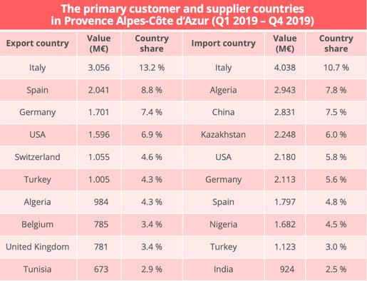 paca-import-export-countries-en