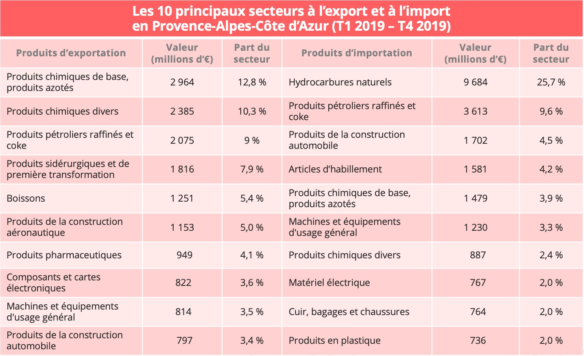 paca-import-export-fr