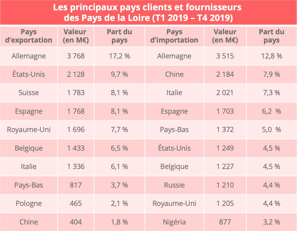 pays_loire_pays_import_export