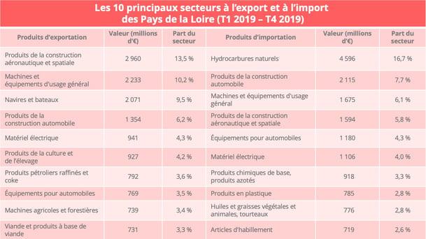 pays_loire_produits_import_export