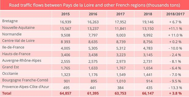 pays_loire_road_transport_inter_regional_flows