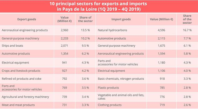 pays_loire_top_10_sectors