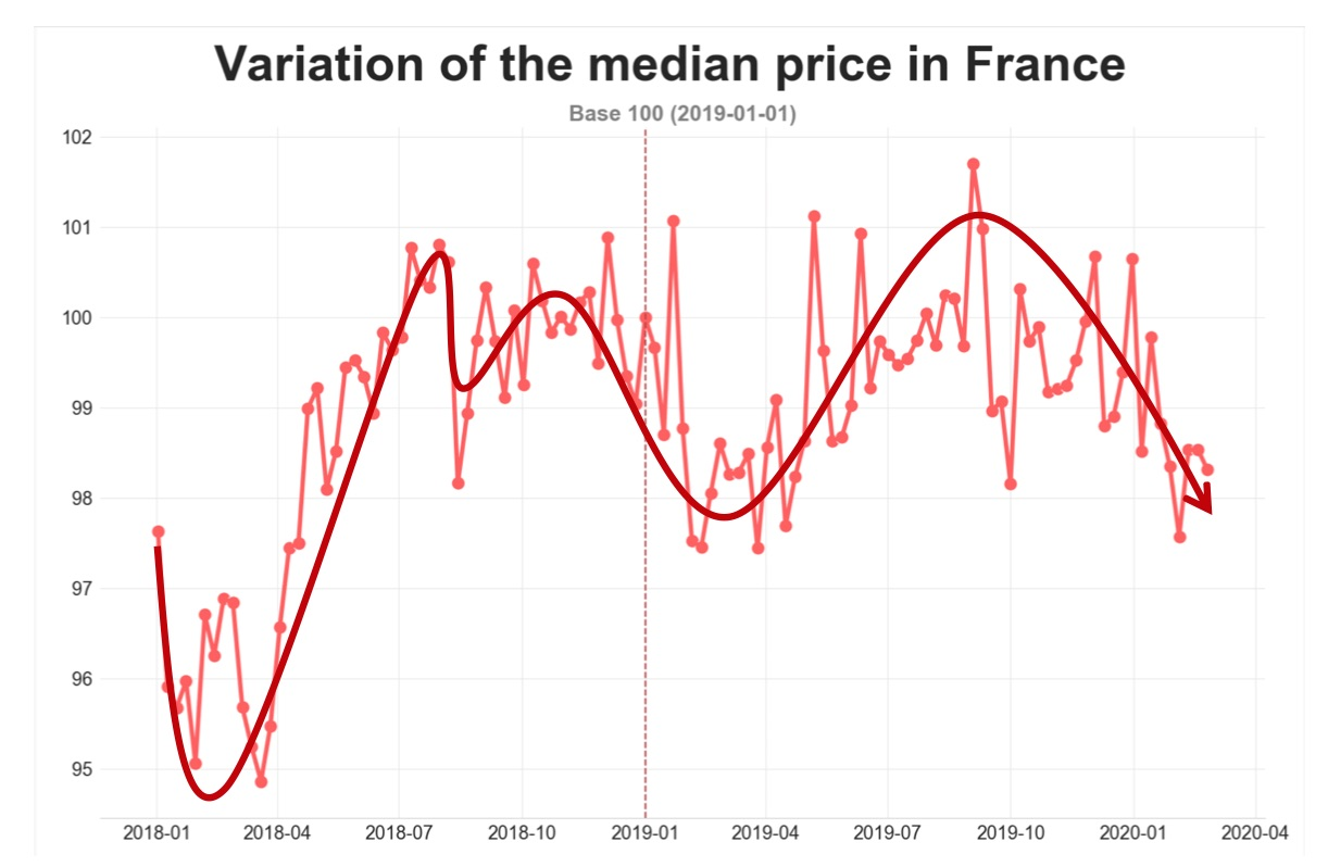 road-freight-median-price-france-feb2020