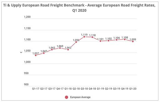 road-freight-rates-q1-2020