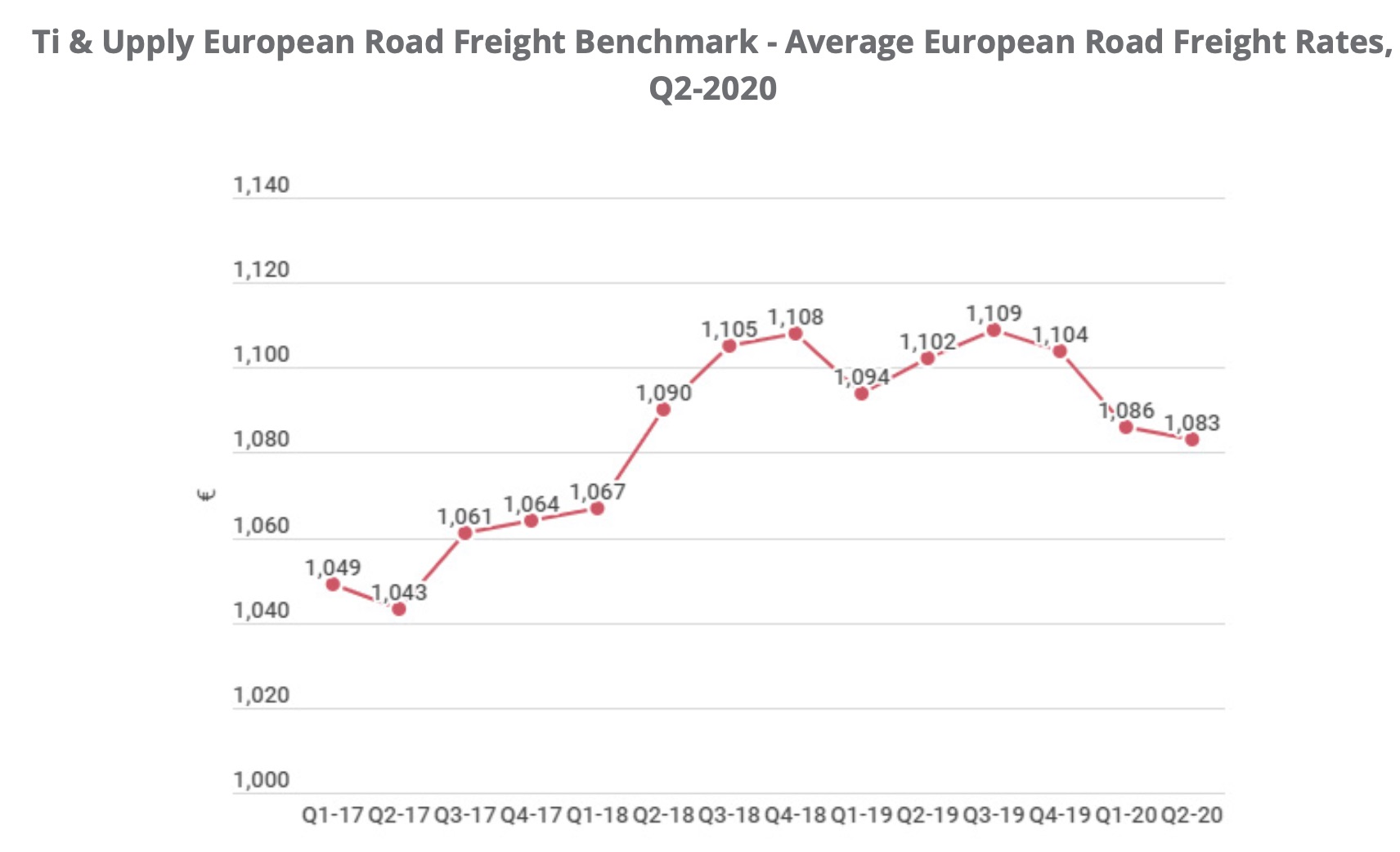 road-freight-rates-q2_2020