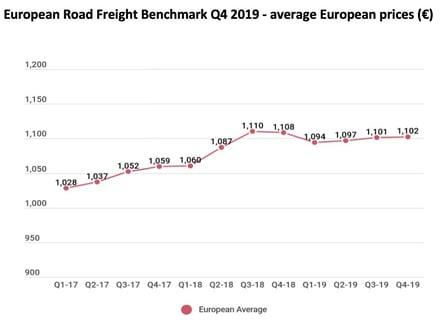 road-transport-prices-q4-2019