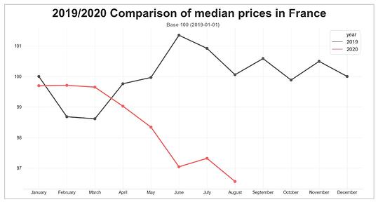 road-transport-prices_august-2020