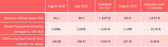 road_barometer_august_2020_indicators-1