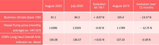 road_barometer_august_2020_indicators