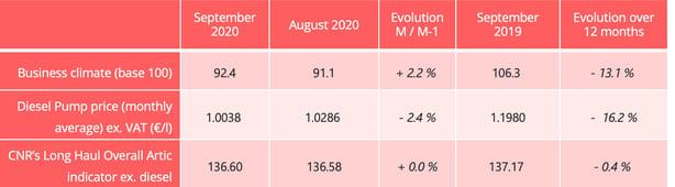 road_barometer_indicators_september_2020