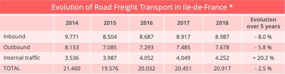 road_freight_ile_de_france