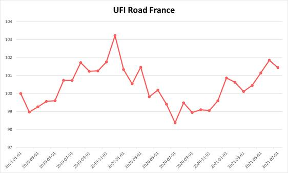road_freight_index_base100_aout2021