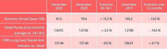 road_freight_key_indicators_december_2020-1