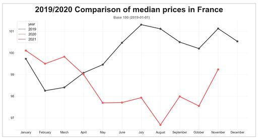 road_freight_median_prices_france-november_2020