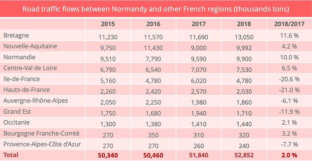 road_freight_normandy_other_regions