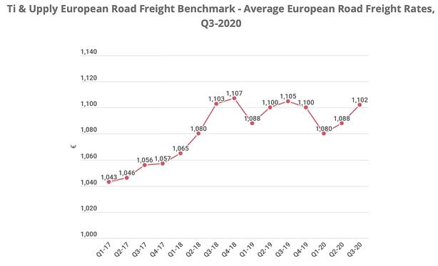 road_freight_rates_europe_q3_2020