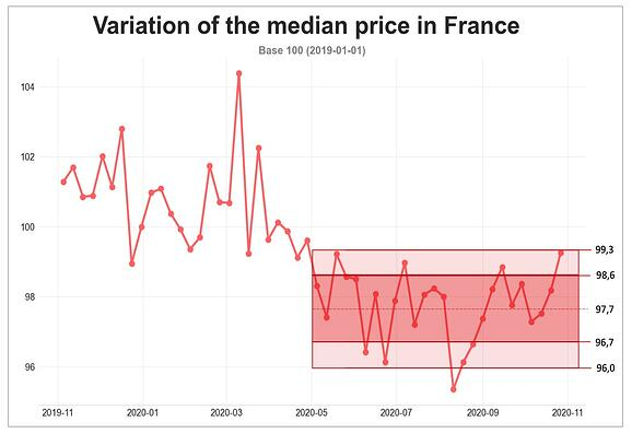 road_freight_rates_france_october_2020