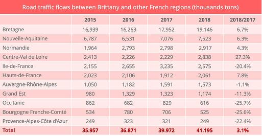 road_freight_statistics_brittany_other_regions