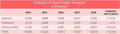 road_freight_traffic_brittany
