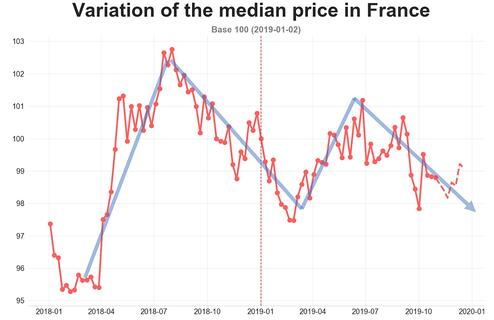 road_median_price_france_October_2019