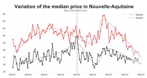 road_median_price_nouvelle_aquitaine_october_2019