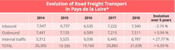 road_transport_pays_loire