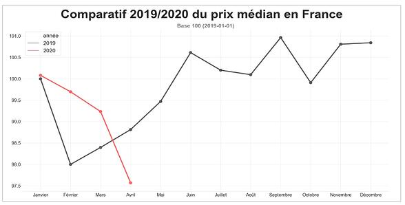 route-prix-median-avril-2020