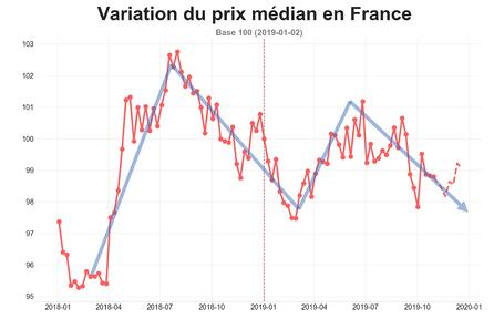 route_prix_median_france_octobre_2019