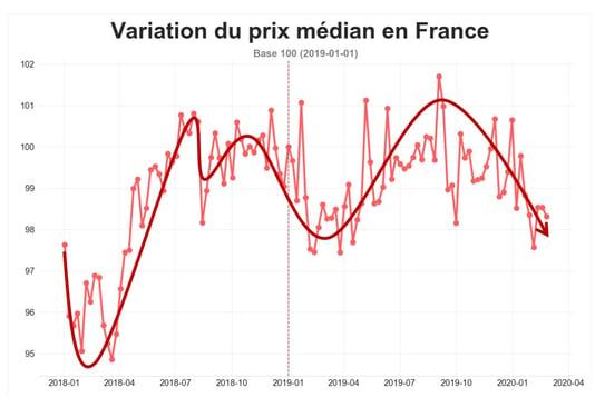 transport-routier-prix-median-fevrier-2020