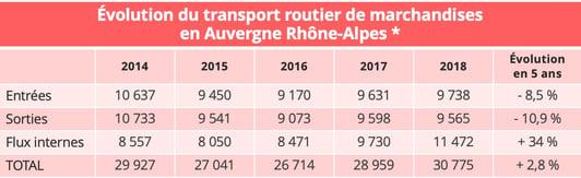 transport-routier-rhone-alpes