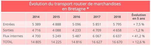 transport_routier_bretagne_tkm