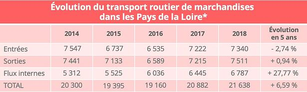 transport_routier_pays_loire