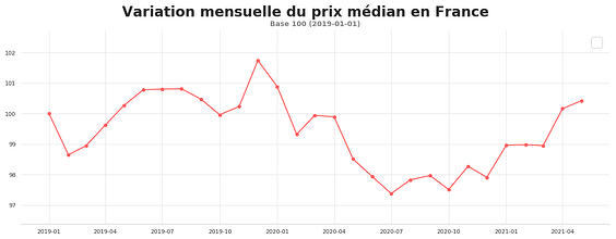 variation_mensuelle_mai2021