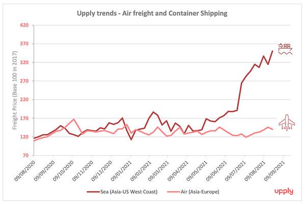 air_freight_shipping_trends
