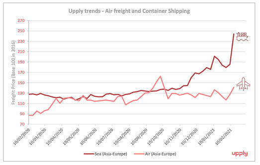 air_shipping_freight_rates