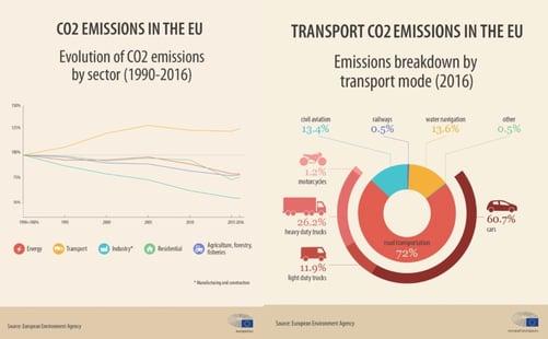 economie_circulaire_emission_co2_transport