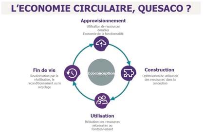 economie_circulaire_graphique
