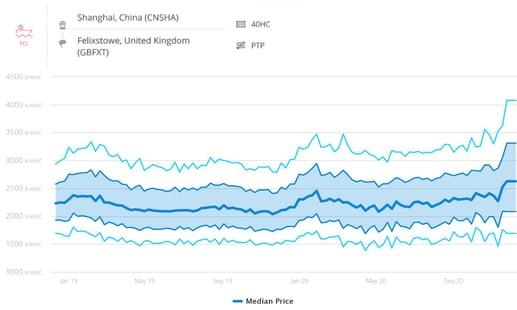 ocean-freight-rates-felixstowe_december_2020