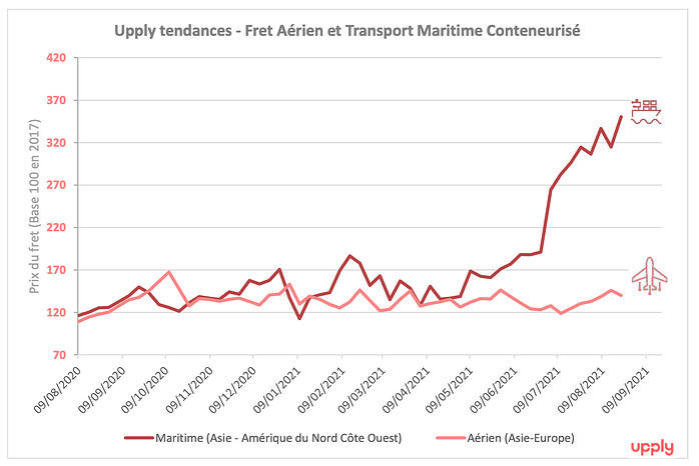 prix_fret_aerien_maritime