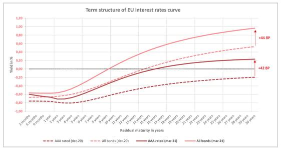 rates_curve