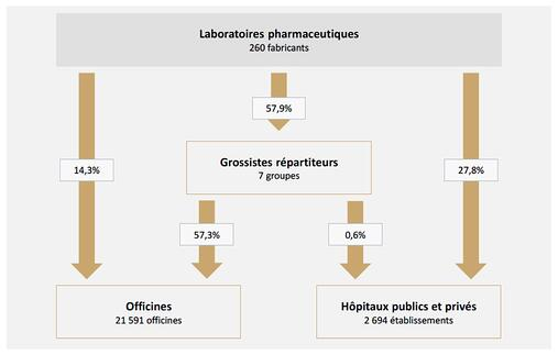 schema-distribution-pharma